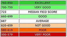 Experian Credit Score Range Chart How To Build Credit Score Fast From Scratch 9 Strategies