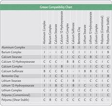 Chevron Grease Chart Grease Compatibility Chart And Reference Guide