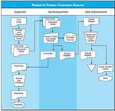 Payroll Flowchart Process Payroll Flowchart Analysis Discuss The Risks Depicted By