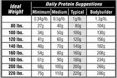 Protein Efficiency Ratio Chart How Much Protein Do You Need