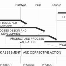Product Quality Planning Timing Chart Pdf Implementation Of Apqp Concept In Design Of Qms
