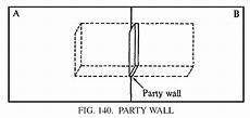 Easement Of Light And View Party Wall Barrons Dictionary Allbusiness Com