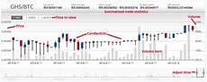 Bitcoin Live Chart Bitcoin Price Live Chart Cex Io Official Blog
