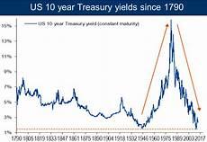 Canada 10 Year Bond Yield Chart 10 Year Us Treasury Note Yield Since 1790 Business Insider