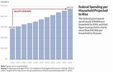 Government Charts And Graphs Eight Charts That Show The Growth In Government The