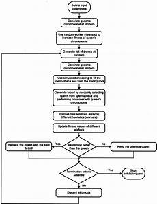 Mbo Chart Flowchart Of The Mbo Algorithm Download Scientific Diagram
