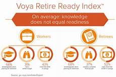 Voya Financial Customer Service Voya Financial Study Reveals How Americans Score On Their