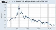 30 Year Mortgage Rates Chart Calculator Pros Amp Cons Of A 30 Year Fixed Rate Mortgage A Wealth Of