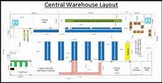 Warehouse Layout Warehouse Layout Productivity Engineering Services Llc