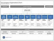 Ge Chart Online Organizational Charts