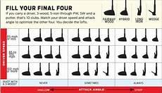 Hybrid Golf Club Degree Chart Golf Club Distance Chart Google Search Golf Junior