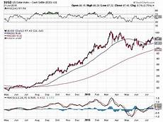 Dollar Chart Gold Prices In 2016 To Remain Bullish