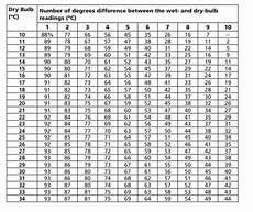And Dry Bulb Chart What Is The Relative Humidity If The Dry Bulb Is 8 Celcius
