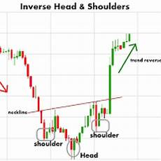 Inverted Head And Shoulders Chart Pattern Reversal Chart Pattern Inverted Head And Shoulders