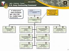 Army Materiel Command Org Chart Acc Command Briefing Public