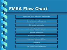 Fmea Flow Chart Examples Ppt Fmea Powerpoint Presentation Id 193914