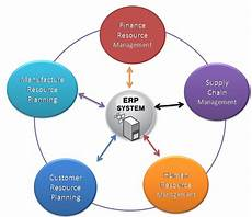Erp Stands For What Does Erp Stands For Erp Full Form Erp Meaning