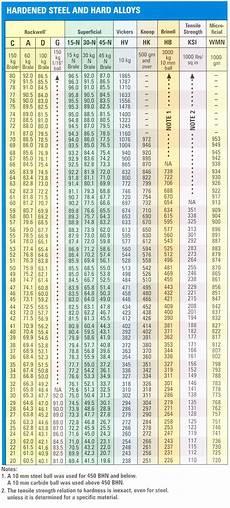 vpn hardness conversion chart hardness conversion chart rockwell quot c quot hardness range