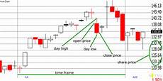 Candlestick Stock Chart Explained Stock Price Chart Explained Sharesexplained Com