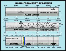 Em Spectrum Frequency Chart Electromagnetic Energy Spectrum Radio Communication