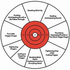 Pistol Shooting Error Chart Favorite Pistol Targets