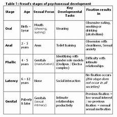 Freud Psychosexual Stages Chart Child Development Stages Sigmund Freud Google Search