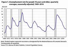 U5 Unemployment Chart Unemployment Holds Steady For Much Of 2016 But Edges Down