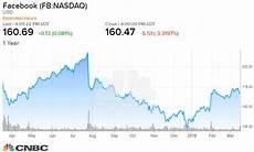 Facebook Chart Price Beware Of Facebook S Lower Stock Price Portfolio Manager