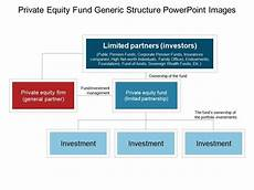 Equity Fund Structure Diagram General Wiring Diagram