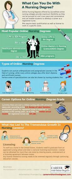 What Can You Do With An Mba What Can You Do With Your Nursing Degree Visual Ly