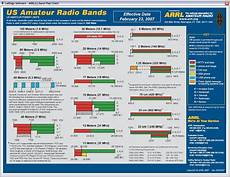 Mhz Chart Frequency Band Chart Maps