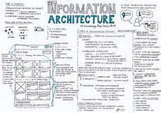 Information Architecture Information Architecture Part 2 Ux Knowledge Base Sketch
