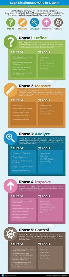 Six Sigma Dmaic Dmaic The 5 Phases Of Lean Six Sigma Goleansixsigma Com