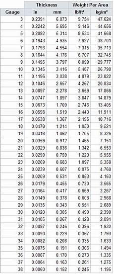 Aluminum Gauge Chart Sheet Metal Gauge Size Chart Tabla De Conversiones