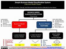 Simple Bisness Simple Business Model Classification System Business