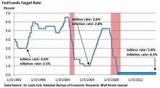 Fed Funds Rate Chart Memorial Day Personal Reflection Amp Some Market Stuff Too