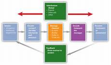 Integrated Marketing Communications Examples Factors Influencing The Promotion Mix Communication