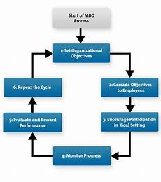 Mbo Chart Management By Objectives Mbo Aligning Objectives With