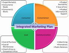 Integrated Marketing Communications Examples Topic 8 Integrated Marketing Communications Marketing