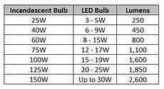 Led Wattage Conversion Chart Can I Use A 100w Equal Led Bulb In A 60w Socket
