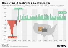 Us Job Growth Chart Chart 106 Months Of Continuous U S Job Growth Statista