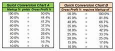 Mark Up Vs Margin Chart Gross Profit Margin Amp Markup Softexperia