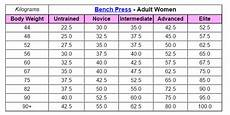 Average Strength Chart Bench Press Strength Standards Temple Of Irontemple Of Iron