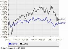 Agnc Stock Chart Agnc Investment Series A Cumulative Redeemable Preferred