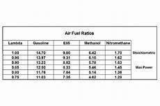 E85 Air Fuel Ratio Chart Lamda Chart Mylife