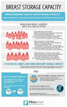 How Long After Drinking Can You Breastfeed Chart 163 Best Images About On Pinterest See