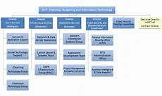 Information Security Org Chart Organization Chart Western Technology Services Western