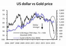 Gold Chart Today These Are The Most Bullish Gold Price Charts You Ll See