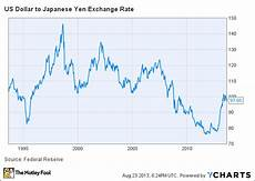 Dollar Vs Japanese Yen Chart Is Ford Hypocritical For Lashing Out At Japanese Policy