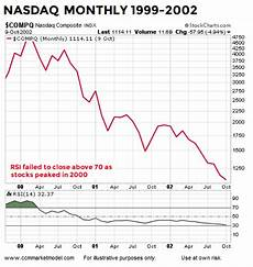 1999 stock market chart why the 2018 stock market looks nothing like 2000 2007